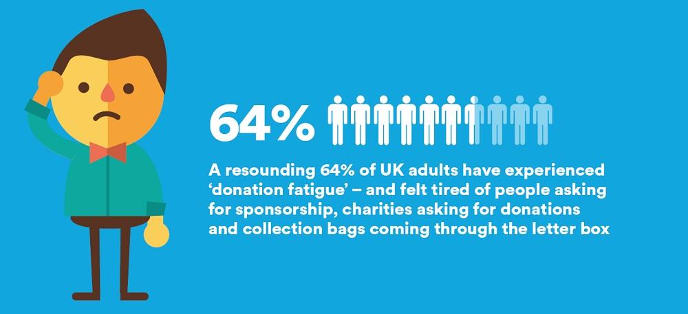 Charity Fatigue