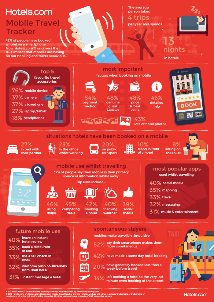 Hotels.com Mobile Booking Infographic