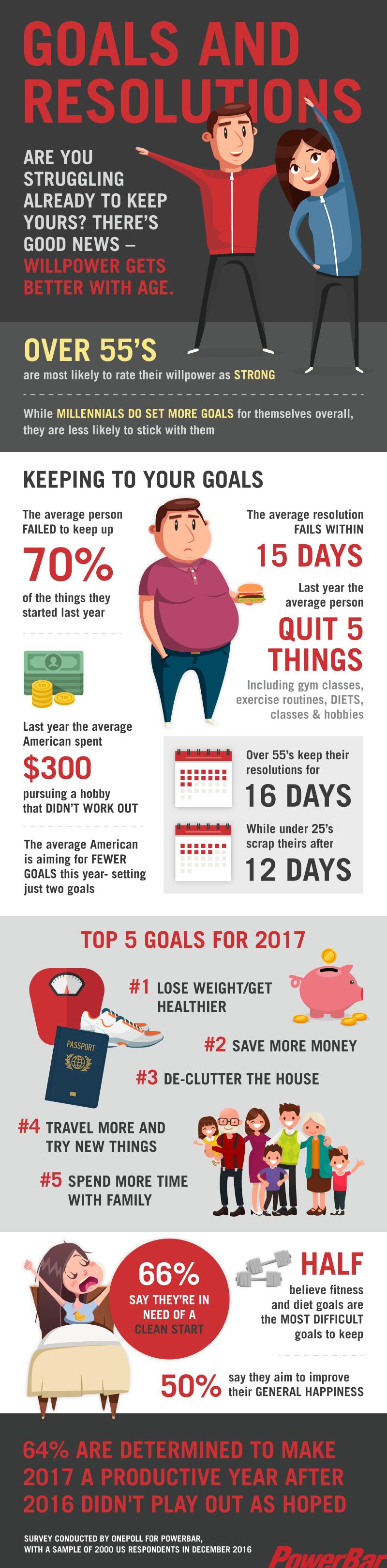 Powerbar Infographic