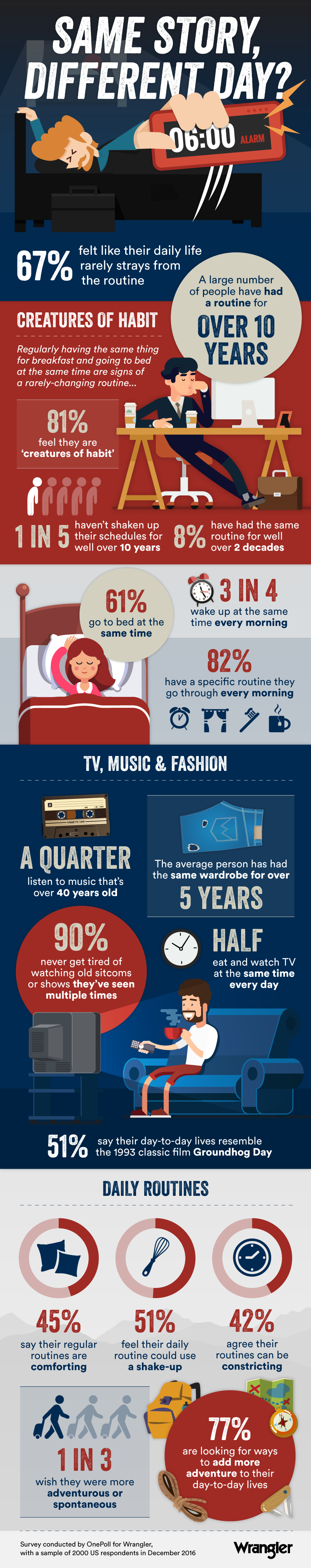 Wrangler Daily Routine Infographic