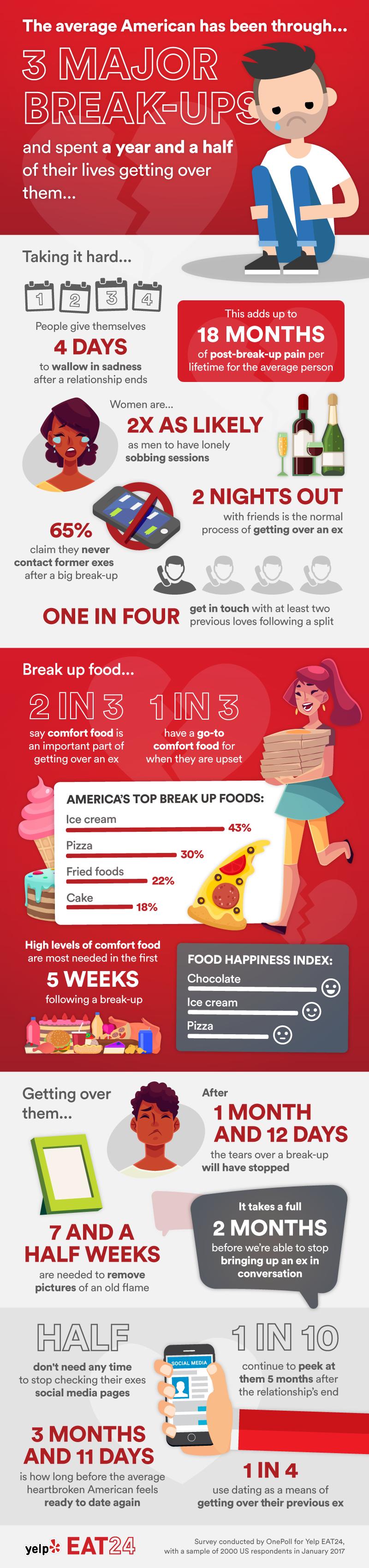 Eat 24 Break Up Infographic