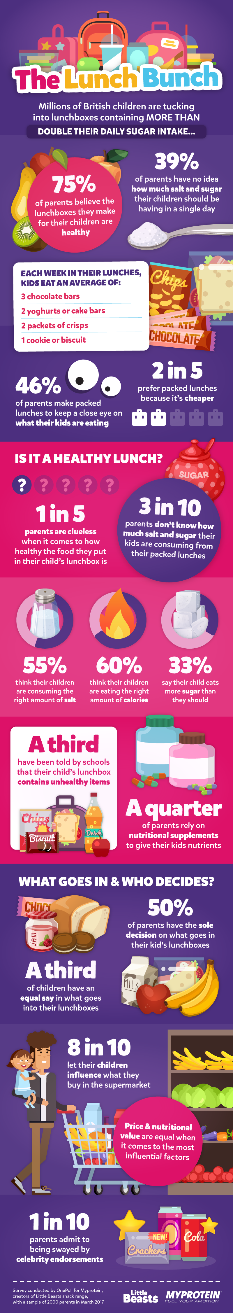 Little Beasts Lunchbox Infographic