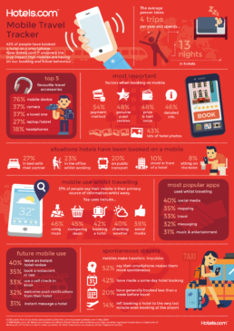 Hotels.com Main Infographic