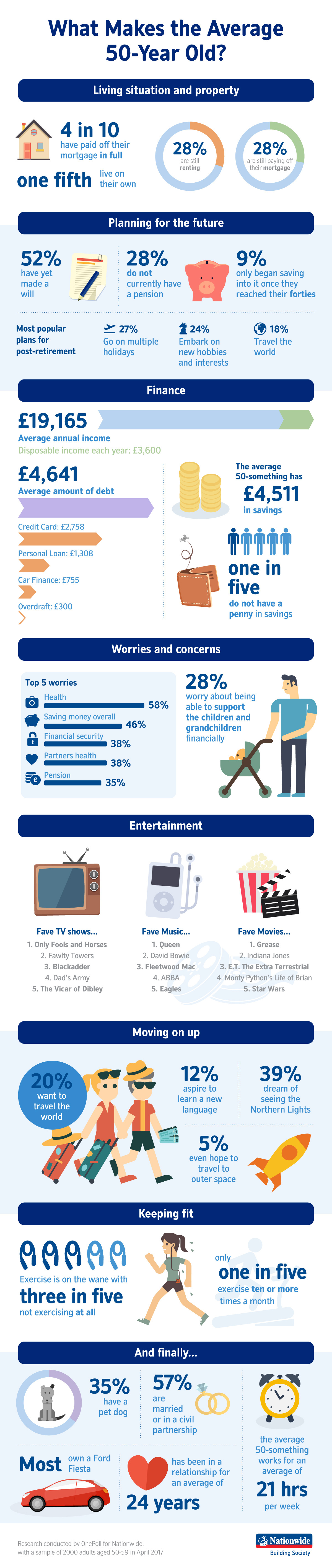 Nationwide 50-Somethings Infographic