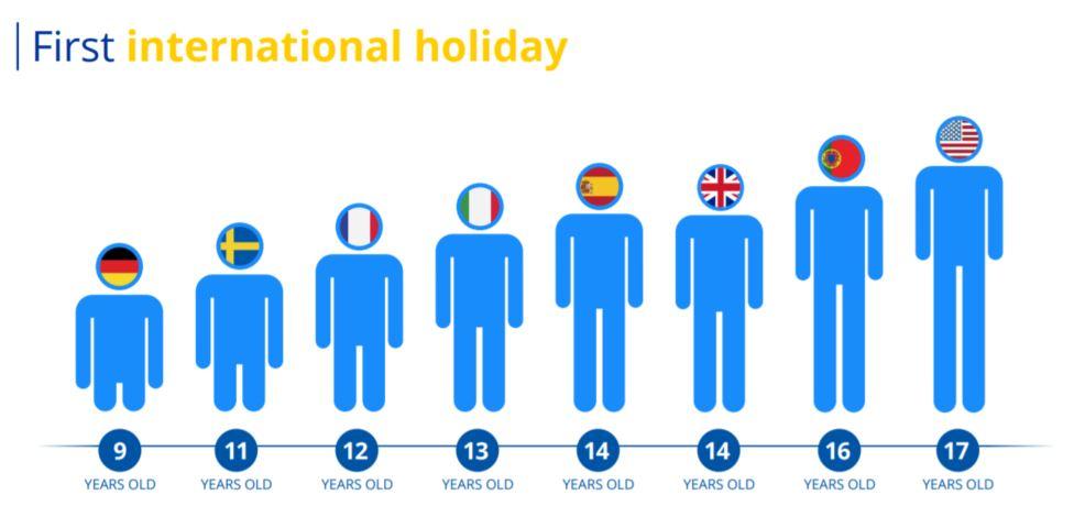 First International Holiday