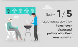 1 in 5 never discuss politics with parents