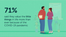 Life's Appreciations 71% value little things more