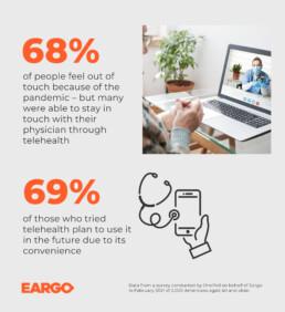 Eargo survey stats
