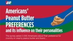 Jif Peanut Butter Preferences