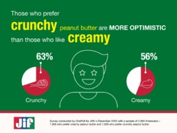Jif Crunchy vs creamy