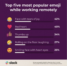 Top five most popular emoji while working remotely