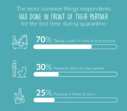 Graphic showing stats from the Bathroom Boundaries Natracare survey