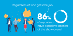 Jeopardy survey - 86 per cent have a positive opinion of the show