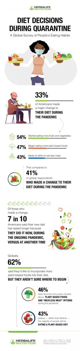 Herbalife Nutrition U.S. Infographic